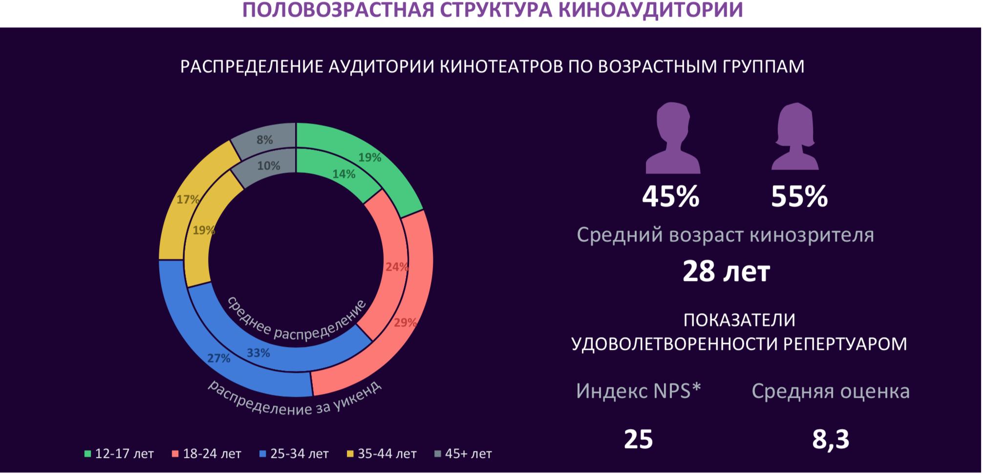 Фонд кино поздравляет российскую киноиндустрию с НОВЫМ 2019 ГОДОМ и сообщает о начале публикации нового еженедельного отраслевого отчета